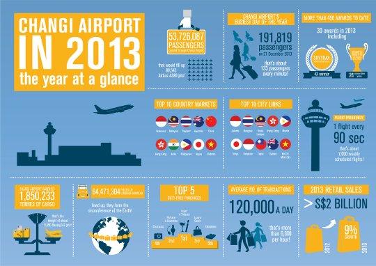 changi-airport-stats