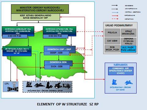 elementy op w strukturze obrony powietrznej rp